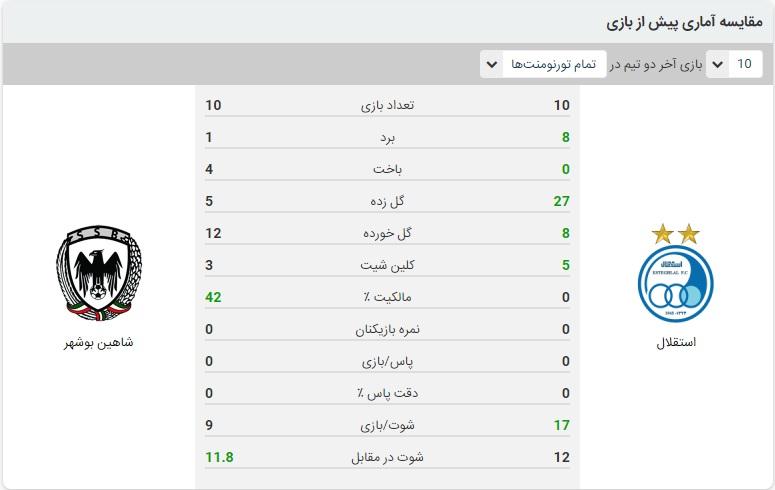 استقلال و شاهین بوشهر