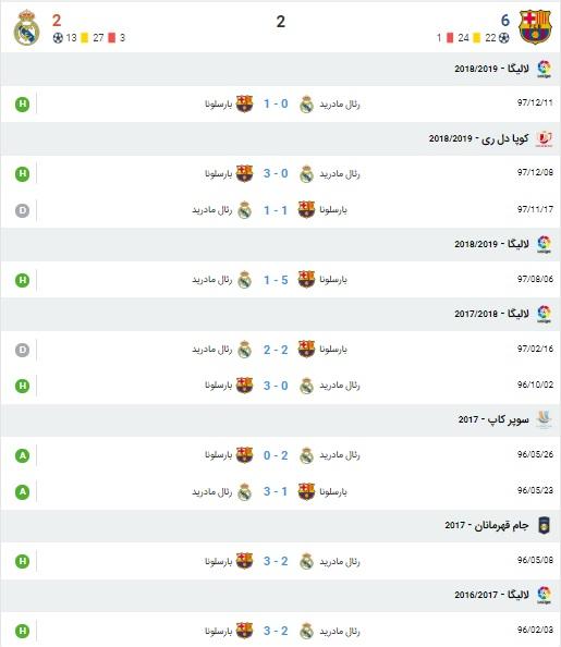 آمار بازی بارسلونا و رئال مادرید