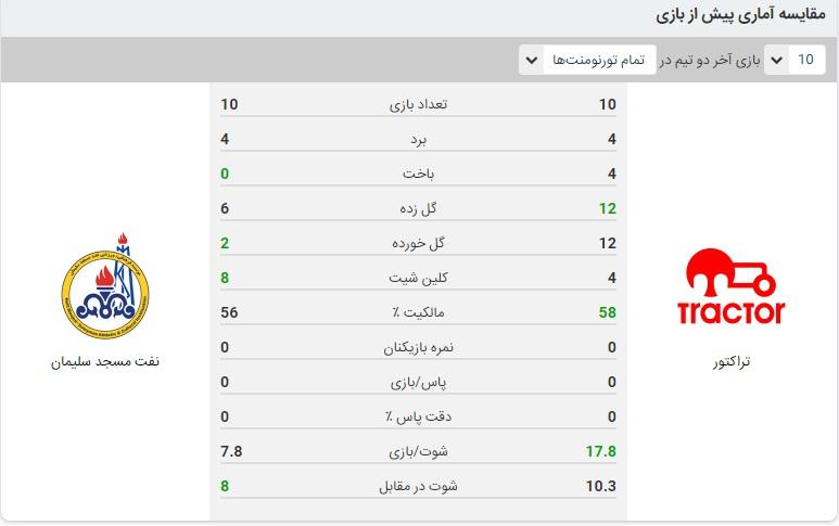 خلاصه بازی تراکتور و نفت مسجدسلیمان