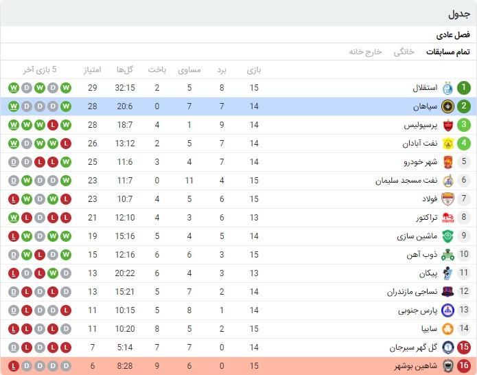 آنالیز بازی سپاهان و شاهین بوشهر