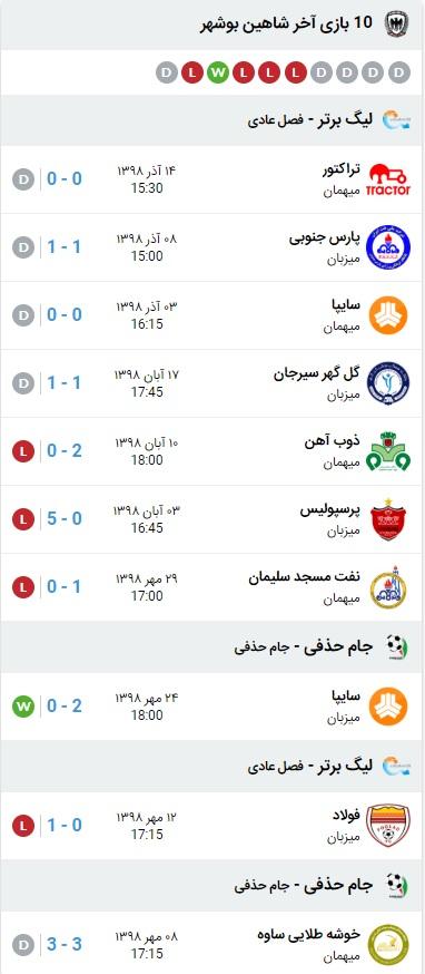 خلاصه بازی شاهین بوشهر و نفت آبادان