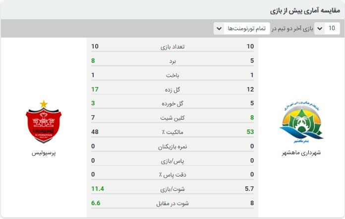خلاصه بازی شهرداری ماهشهر و پرسپولیس
