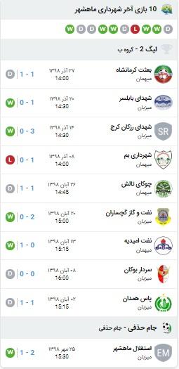 آمار بازی شهرداری ماهشهر و پرسپولیس