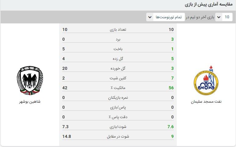 آمار بازی نفت مسجدسلیمان و شاهین بوشهر