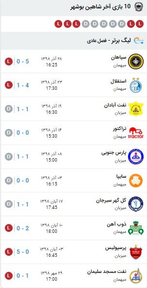 خلاصه بازی نفت مسجدسلیمان و شاهین بوشهر