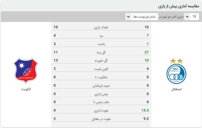 پیش بینی فوتبال استقلال و الکویت