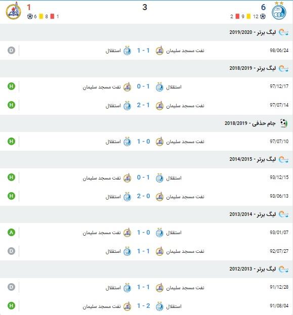 خلاصه بازی استقلال و نفت مسجدسلیمان