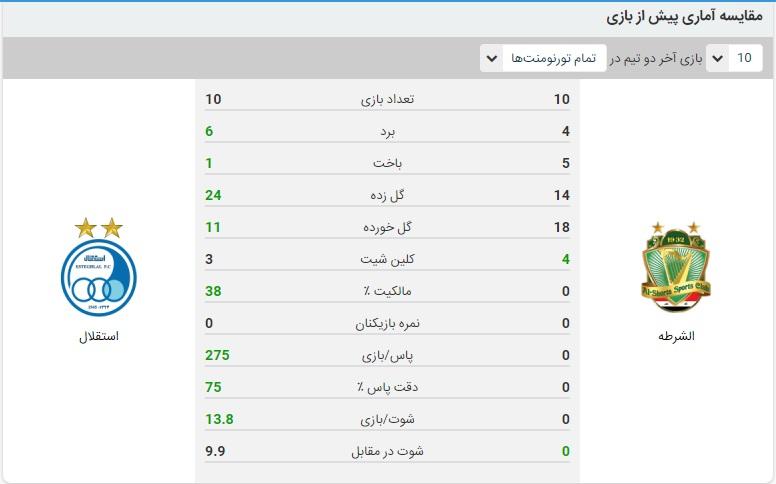 خلاصه بازی استقلال و الشرطه