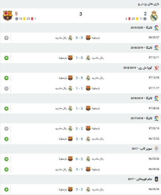 پیش بینی بازی رئال مادرید و بارسلونا