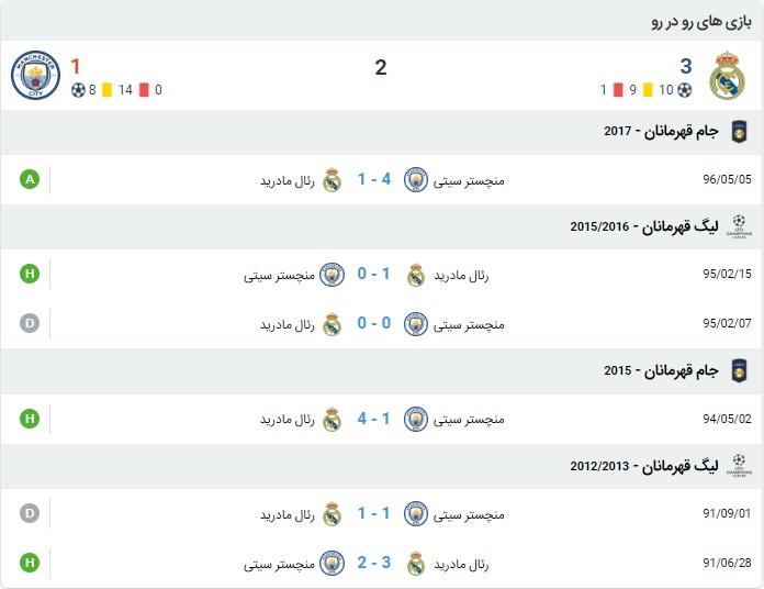 آمار بازی رئال مادرید و منچسترسیتی