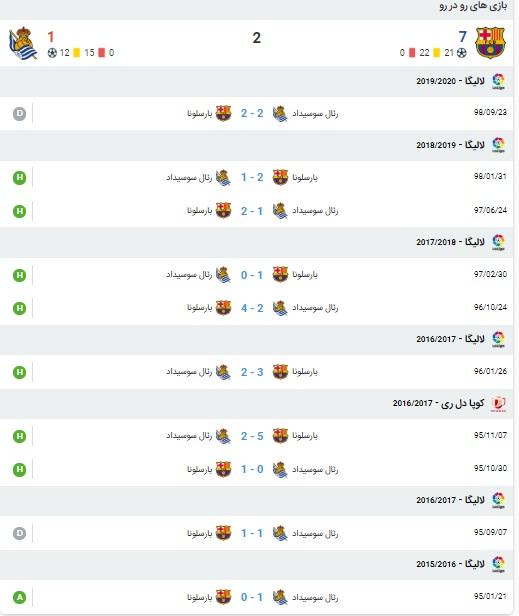 خلاصه بازی بارسلونا و رئال سوسیداد