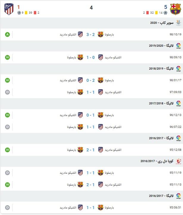آمار بازی بارسلونا و آتلتیکو مادرید