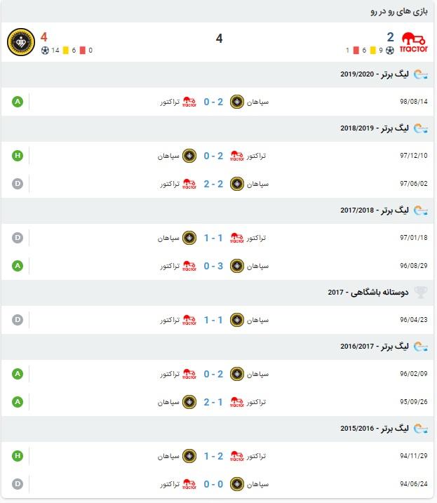 نتیجه و آنالیز بازی تراکتور و سپاهان 27 تیر 99