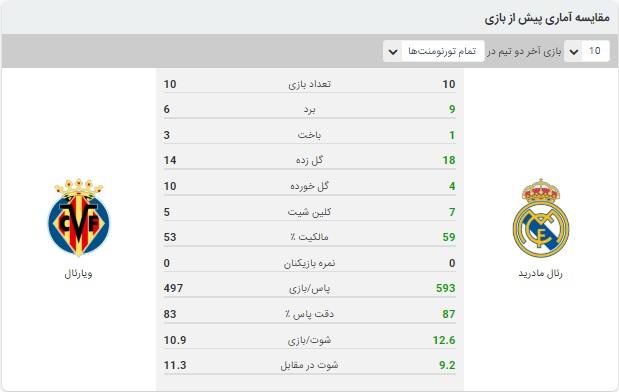 نتیجه و خلاصه بازی رئال مادرید و ویارئال 26 تیر 99