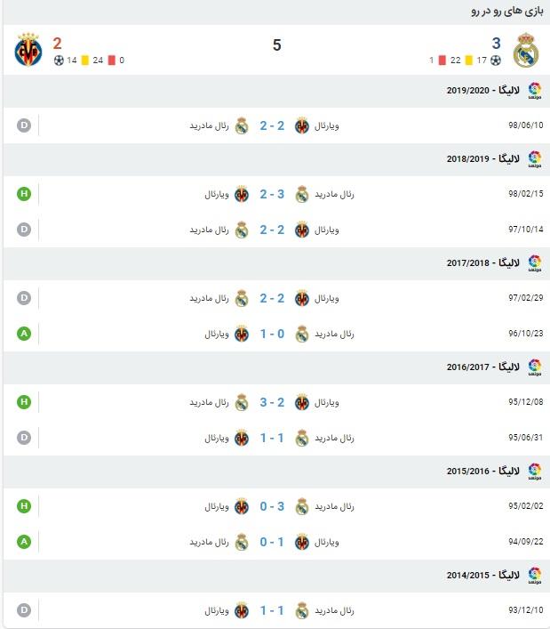نتیجه و آمار بازی رئال مادرید و ویارئال 26 تیر 99