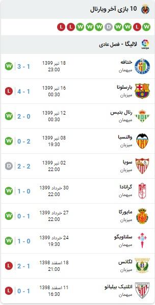 نتیجه و آنالیز بازی رئال مادرید و ویارئال 26 تیر 99