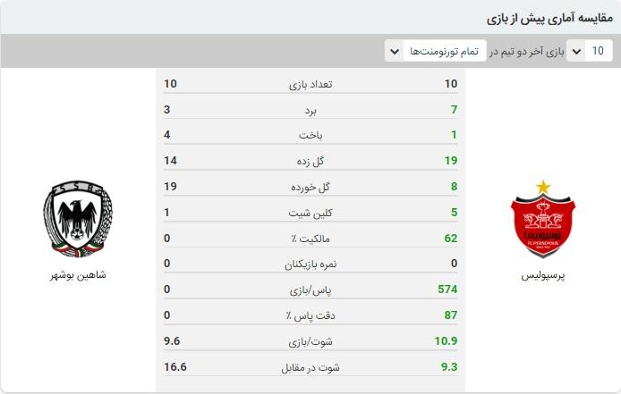 خلاصه بازی پرسپولیس و شاهین بوشهر