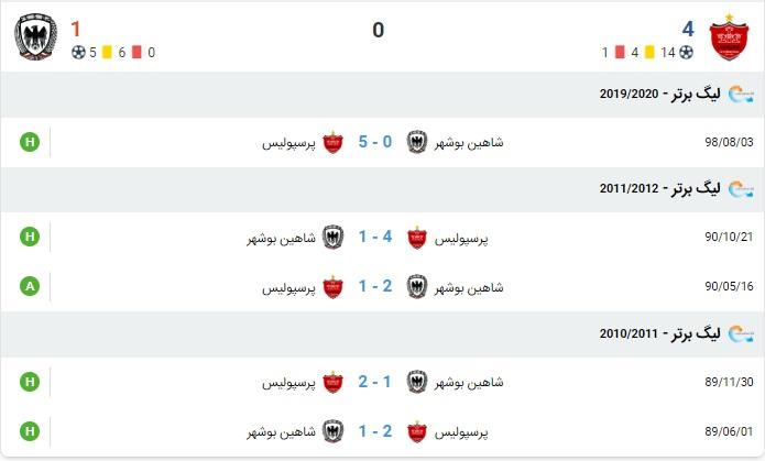 آمار بازی پرسپولیس و شاهین بوشهر