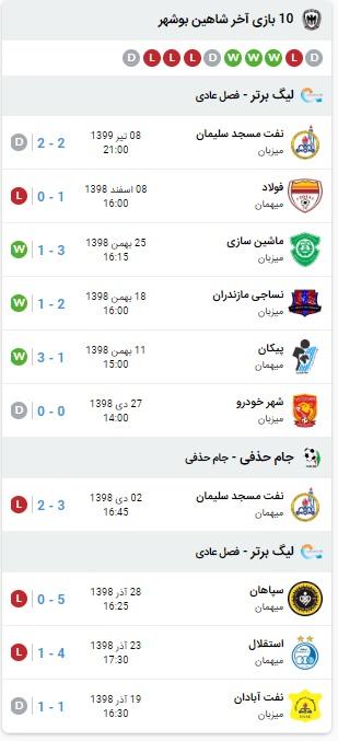 پیش بینی بازی پرسپولیس و شاهین بوشهر