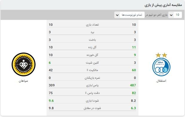 خلاصه بازی استقلال و سپاهان 11 مرداد 99