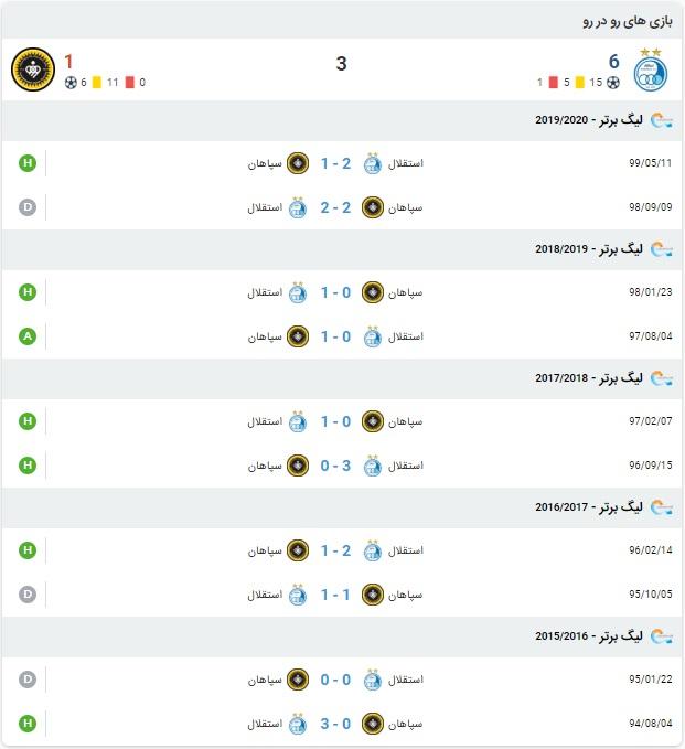 نتیجه بازی استقلال و سپاهان 20 مرداد 99