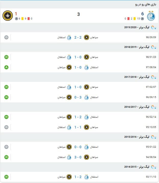 پیش بینی بازی استقلال و سپاهان 11 مرداد 99