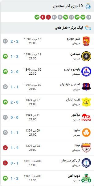 آنالیز بازی استقلال و سپاهان 20 مرداد 99
