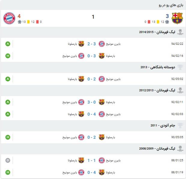 آمار بازی بارسلونا و بایرن مونیخ