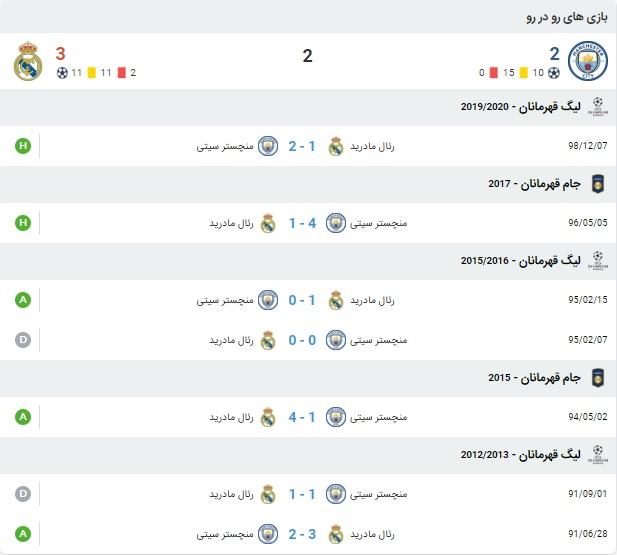 پیش بینی بازی منچسترسیتی و رئال مادرید