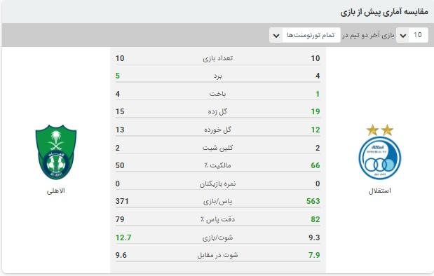 خلاصه بازی استقلال و الاهلی 2 مهر 99