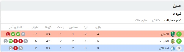 خلاصه بازی پرسپولیس و الشارجه 3 مهر 99