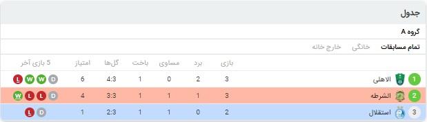 خلاصه بازی استقلال و الشرطه 30 شهریور 99
