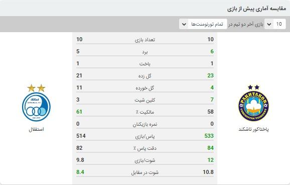 خلاصه بازی استقلال و پاختاکور 5 مهر 99