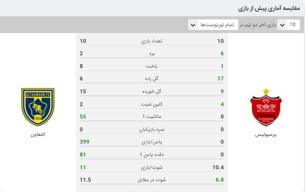 خلاصه بازی پرسپولیس و التعاون 25 شهریور 99