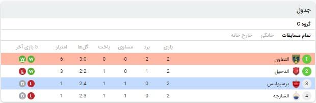 نتیجه بازی پرسپولیس و التعاون 25 شهریور 99