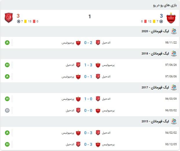 خلاصه بازی پرسپولیس و الدحیل 31 شهریور 99