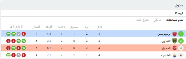آمار بازی پرسپولیس و الدحیل 31 شهریور 99