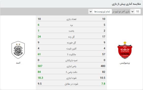 خلاصه بازی پرسپولیس و السد 6 مهر 99
