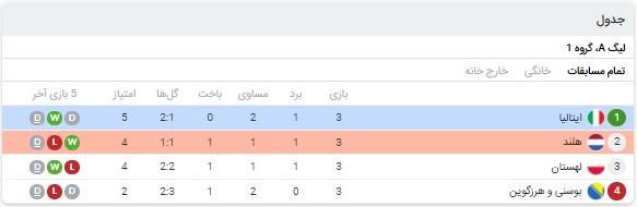 خلاصه بازی ایتالیا و هلند 23 مهر 99