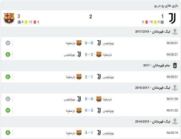 پیش بینی بازی یوونتوس و بارسلونا 7 آبان 99