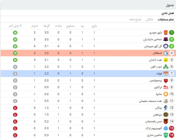 خلاصه بازی استقلال و فولاد 30 آبان 99