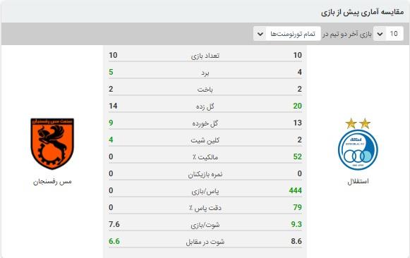 خلاصه بازی استقلال و مس رفسنجان 17 آبان 99