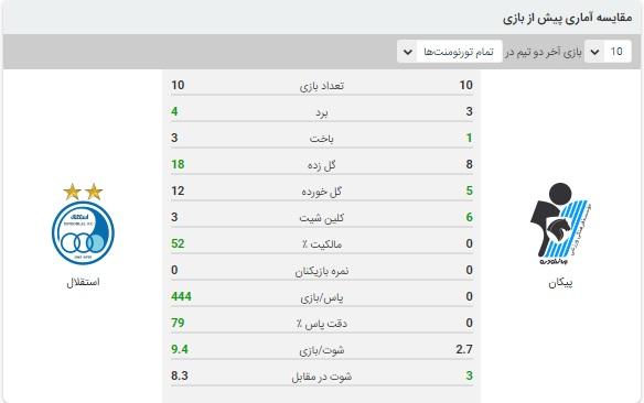 خلاصه بازی استقلال و پیکان 11 آذر 99