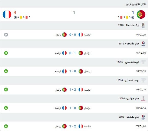 خلاصه بازی پرتغال و فرانسه 24 آبان 99