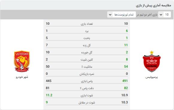 خلاصه بازی پرسپولیس و شهرخودرو 10 آذر 99