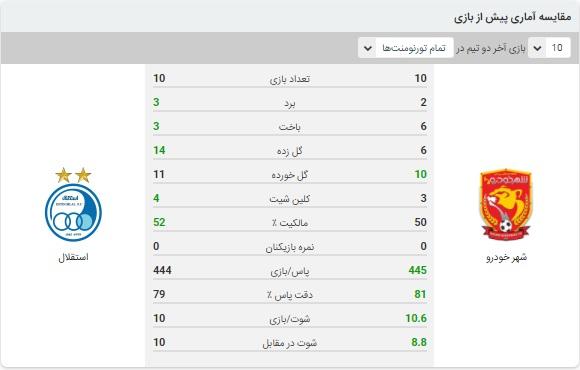 خلاصه بازی استقلال و شهرخودرو 23 آذر 99
