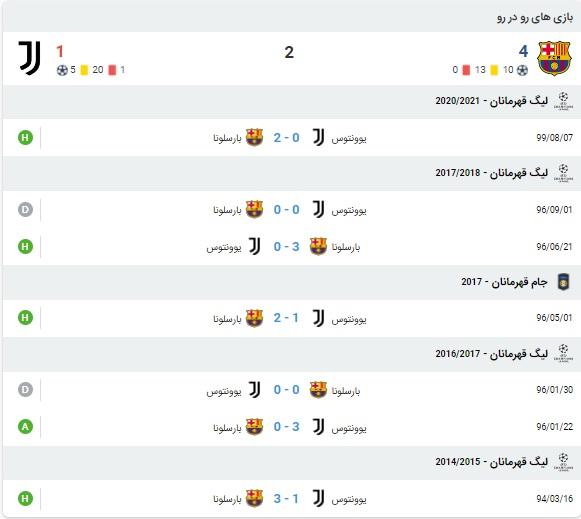 پیش بینی بازی بارسلونا و یوونتوس 18 آذر 99