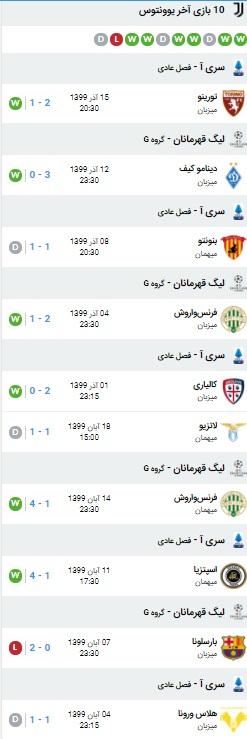 آمار بازی بارسلونا و یوونتوس 18 آذر 99
