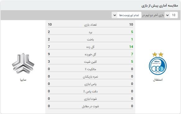 خلاصه بازی استقلال و سایپا 4 بهمن 99