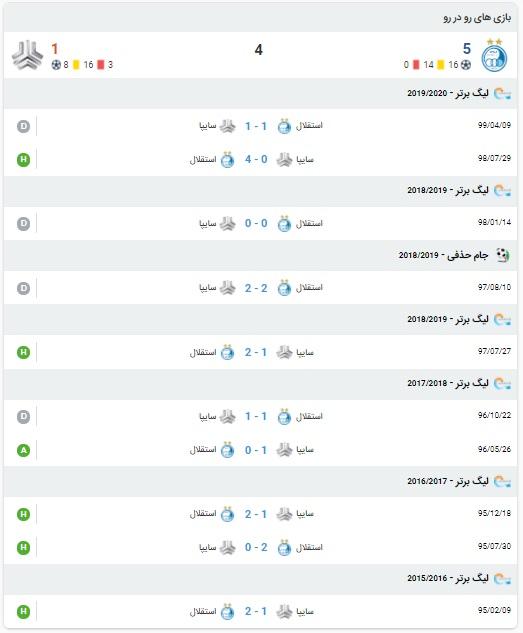 آمار بازی استقلال و سایپا 4 بهمن 99